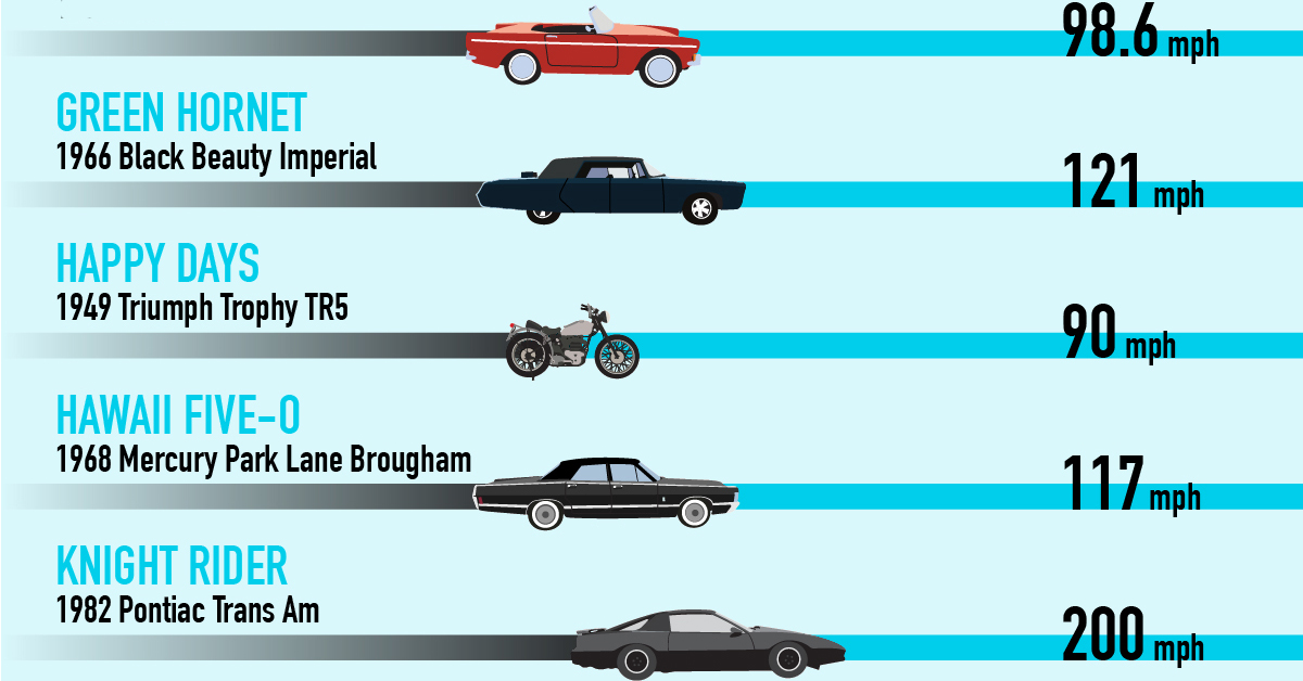 Who Drove The Fastest Car In Television History - Show me the fastest car